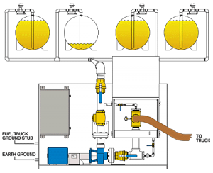 Fuel Fill Station Piping